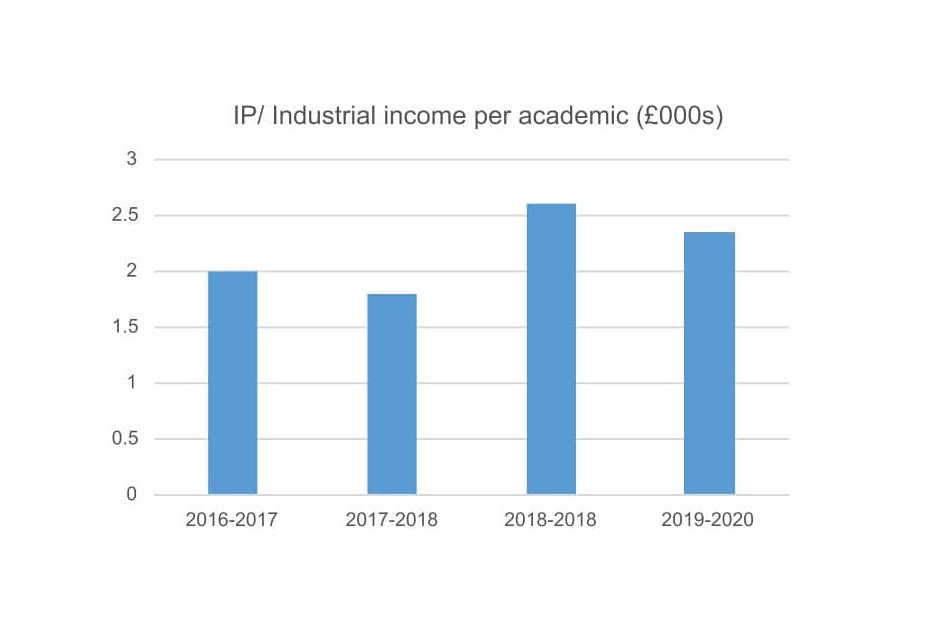 IP/ Industrial income per academic graph