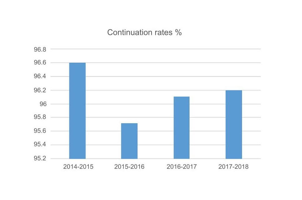 Continuation rates graph