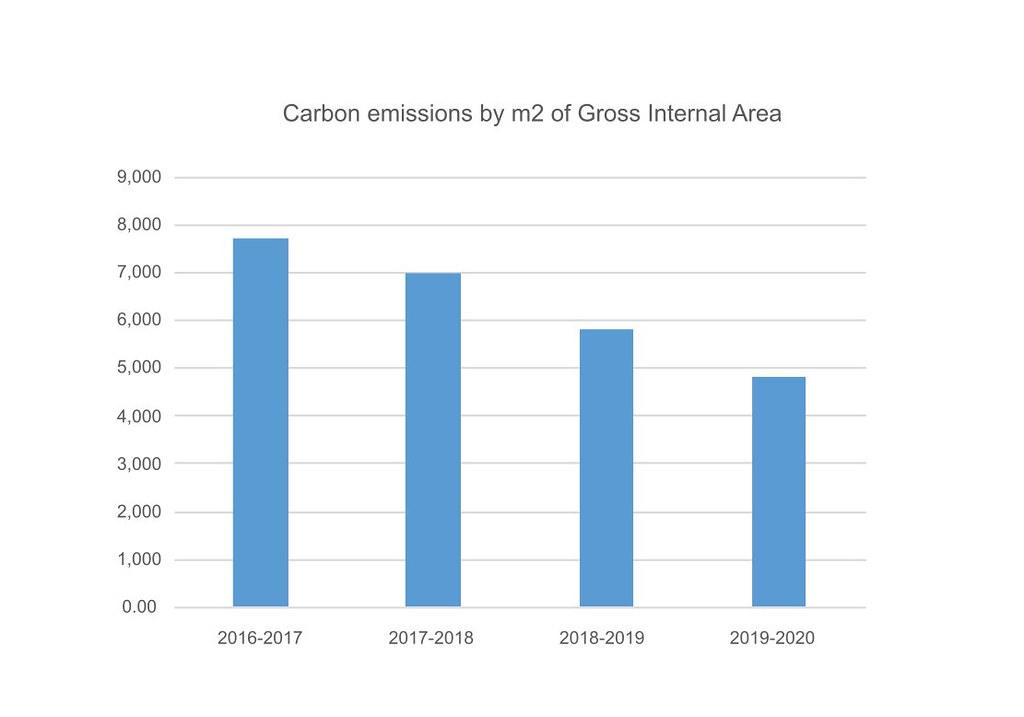 Carbon emissions  graph