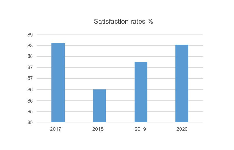 Satisfaction rates graph