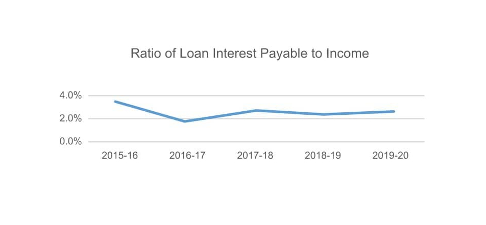 Ratio of Loan Interest Payable to Income graph