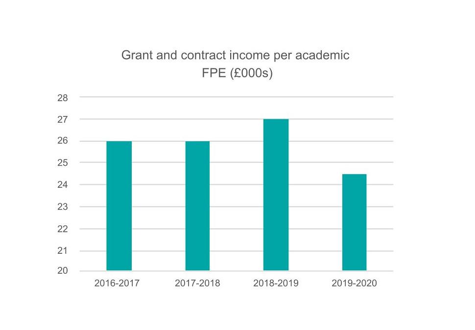 Grant and contract income per academic graph