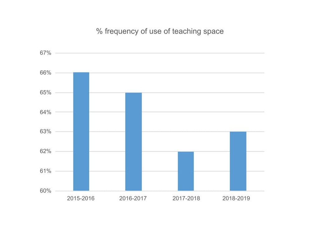 Percentage frequency of use of teaching space graph