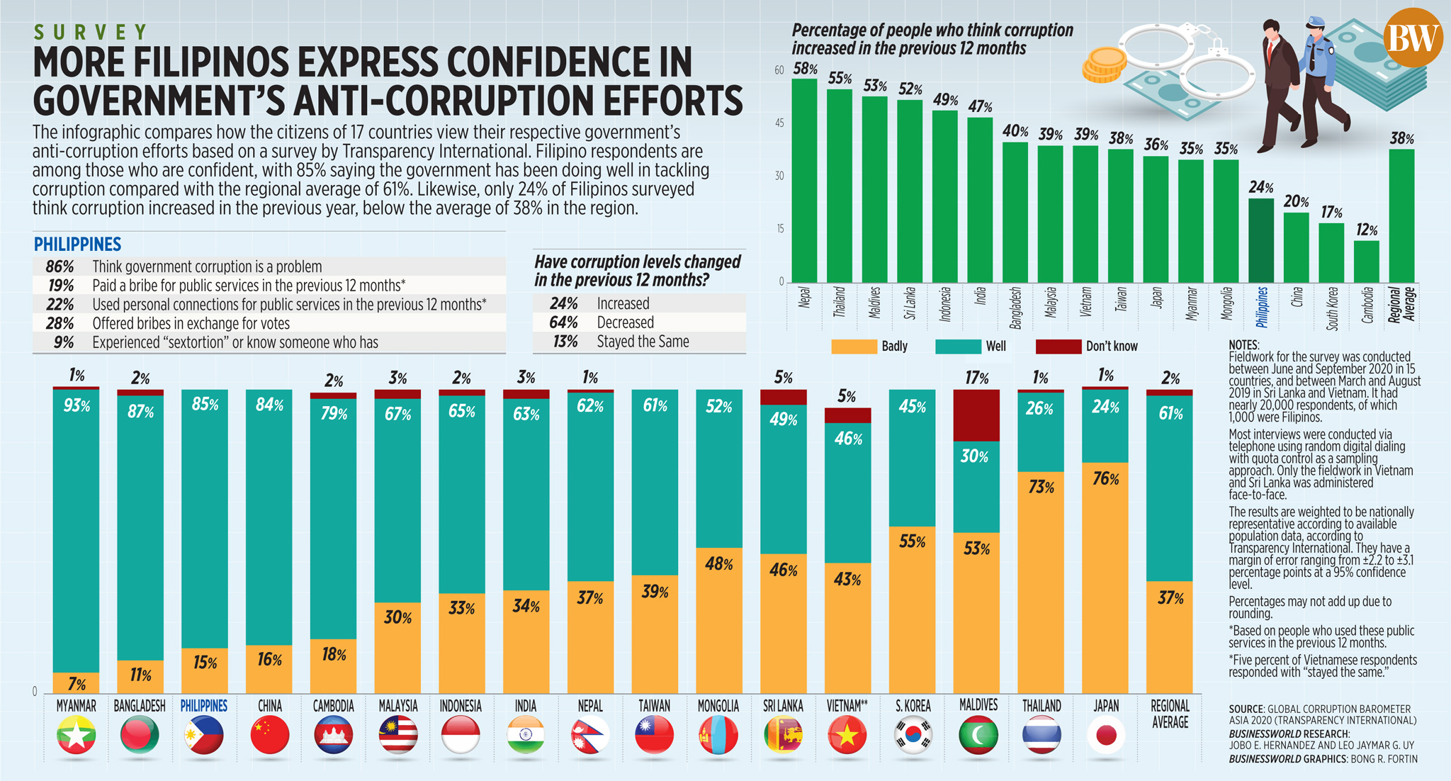 More Filipinos express confidence in government's anti-corruption efforts