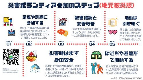 災害ボランティア参加プロセスマップ