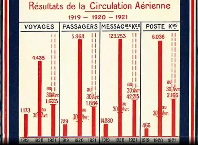 Résultats de la circulation aérienne 1919 1920 1921 voyages passagers messageries postes en kg kilogrammes tableau graphique comparatif
