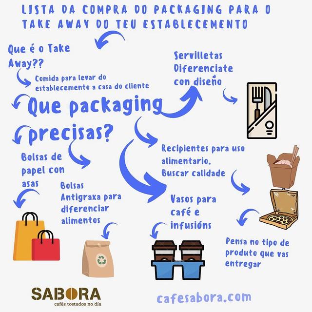 Lista da compra do  packaging para o take away do teu negocio de hostalería.