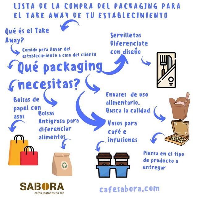 Lista de la compra del packaging para el take away de tu negocio de hostelería.