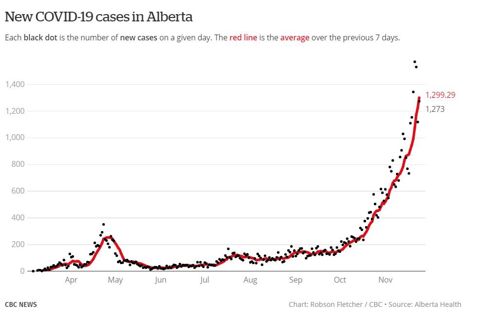 New C19 cases Alberta 25Nov2020