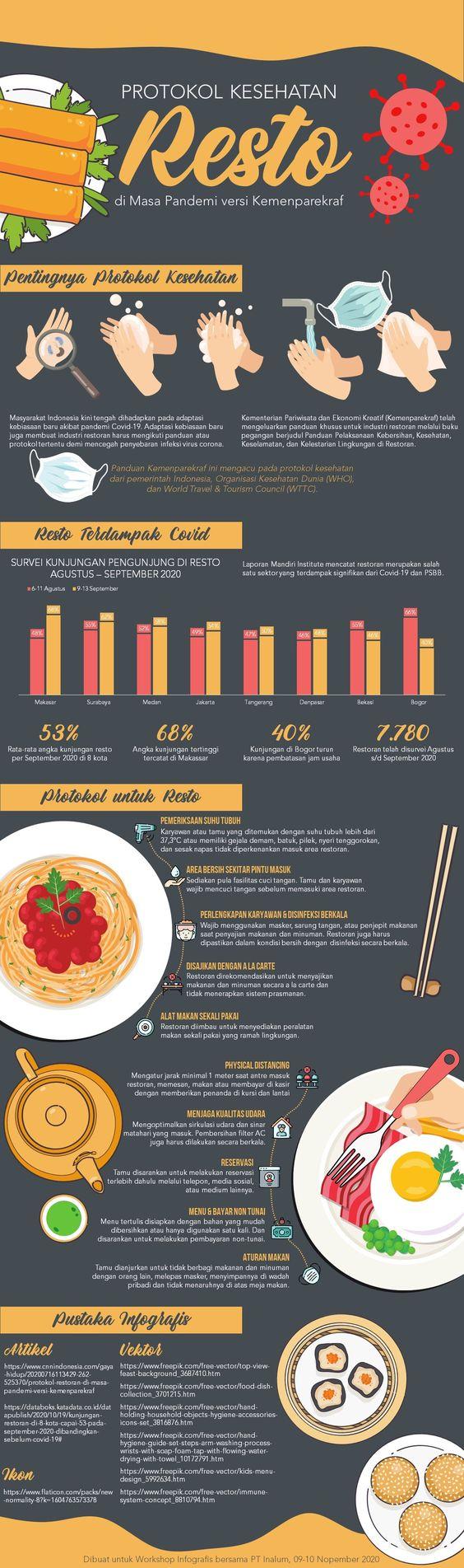 Infografis Vertikal Protokol Kesehatan Restoran di Masa Pandemi