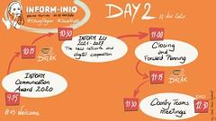 Digital graphic recording of the INFORM-INIO meeting, November 2020