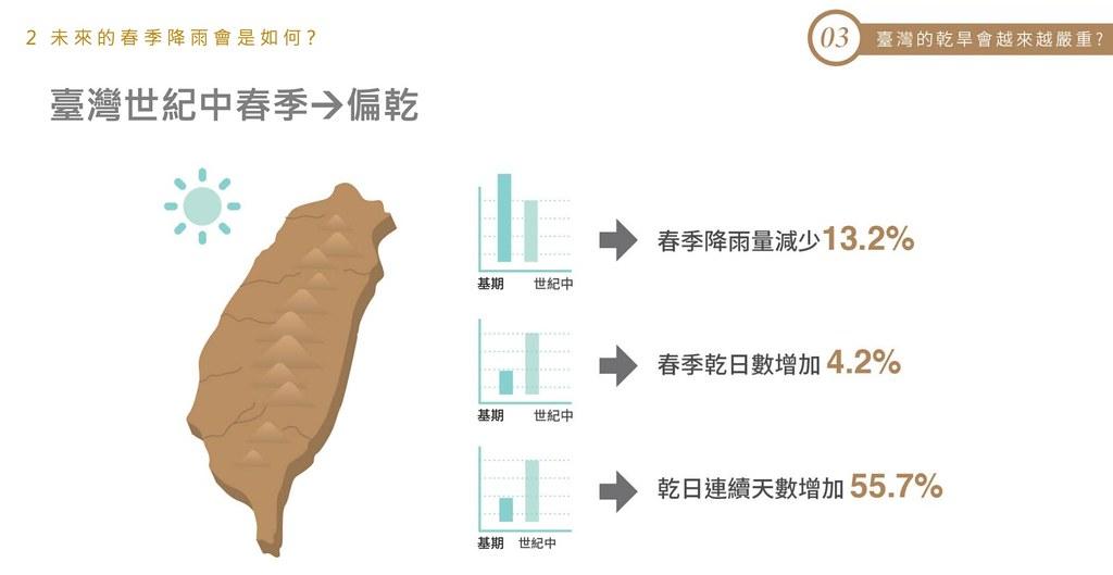 在氣候變遷影響下,世紀中台灣連續乾日數將增加55.7%。圖片來源:會議資料