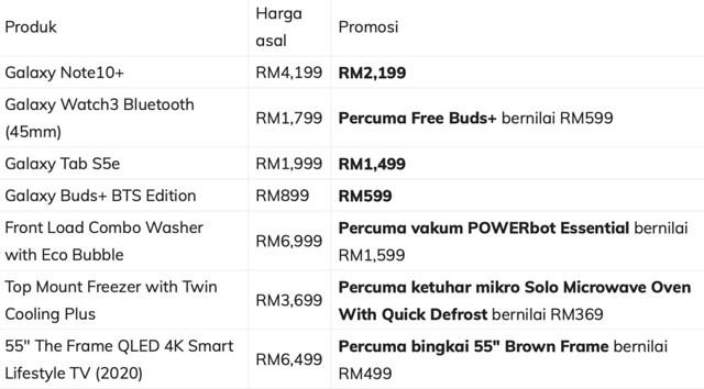 Samsung Galaxy Note10+ Dijual Semurah RM2,199 Sempena Jualan Akhir Tahun