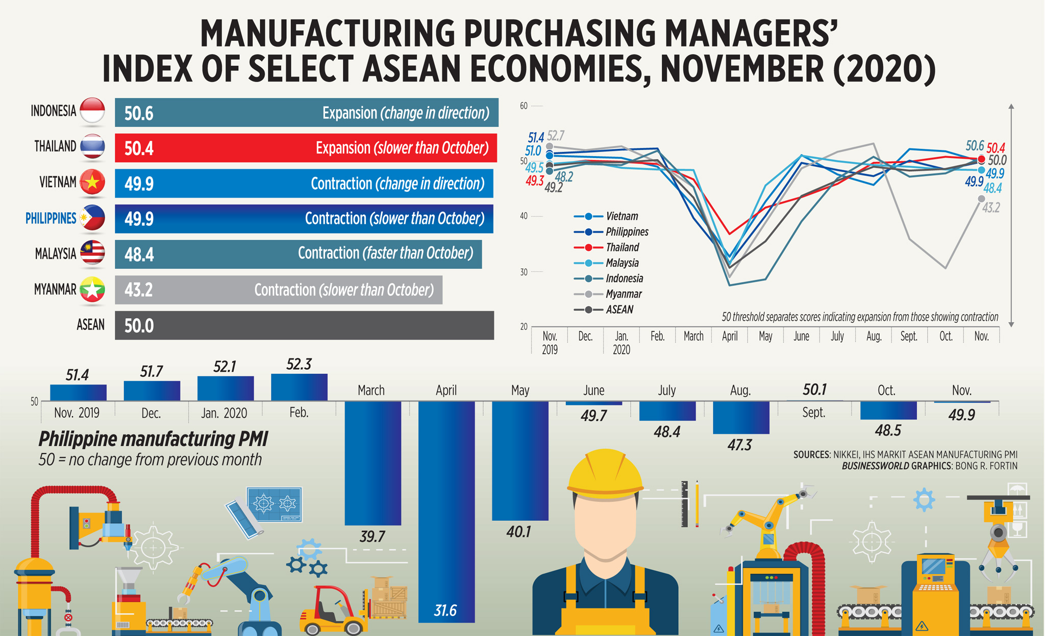 Manufacturing purchasing managers' index of select ASEAN economies, November (2020)