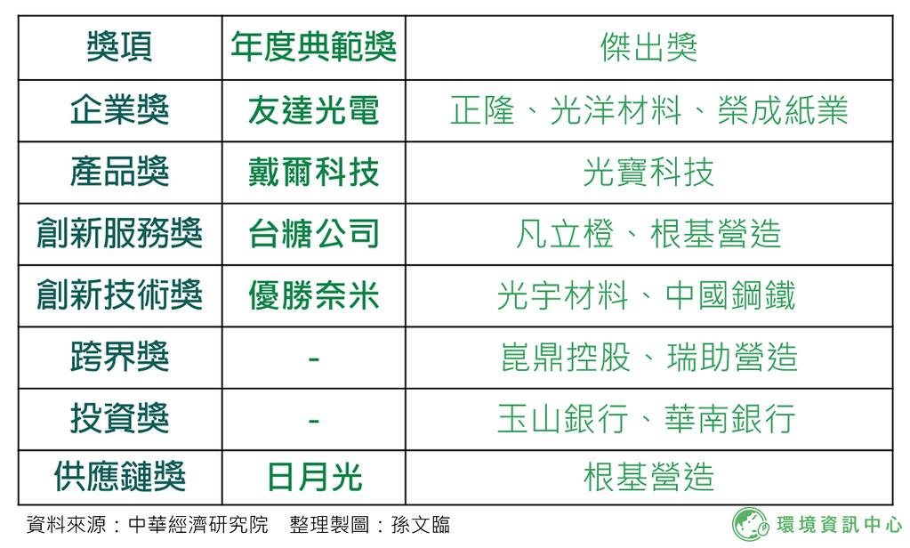 2020台灣循環經濟獎完整得獎名單