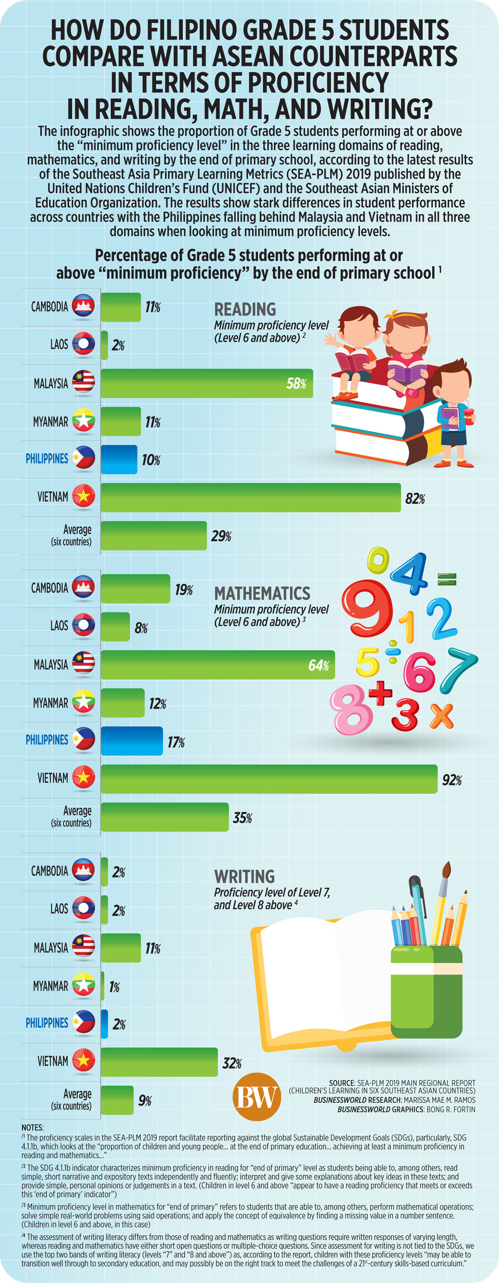 How do Filipino grade 5 students compare with asean counterparts in terms of proficiency in reading, math, and writing?