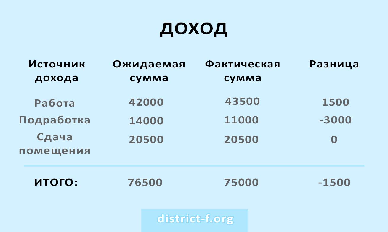 Пример заполнения дохода