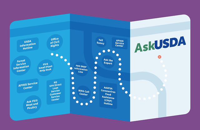 AskUSDA graphic showing a route to AskUSDA