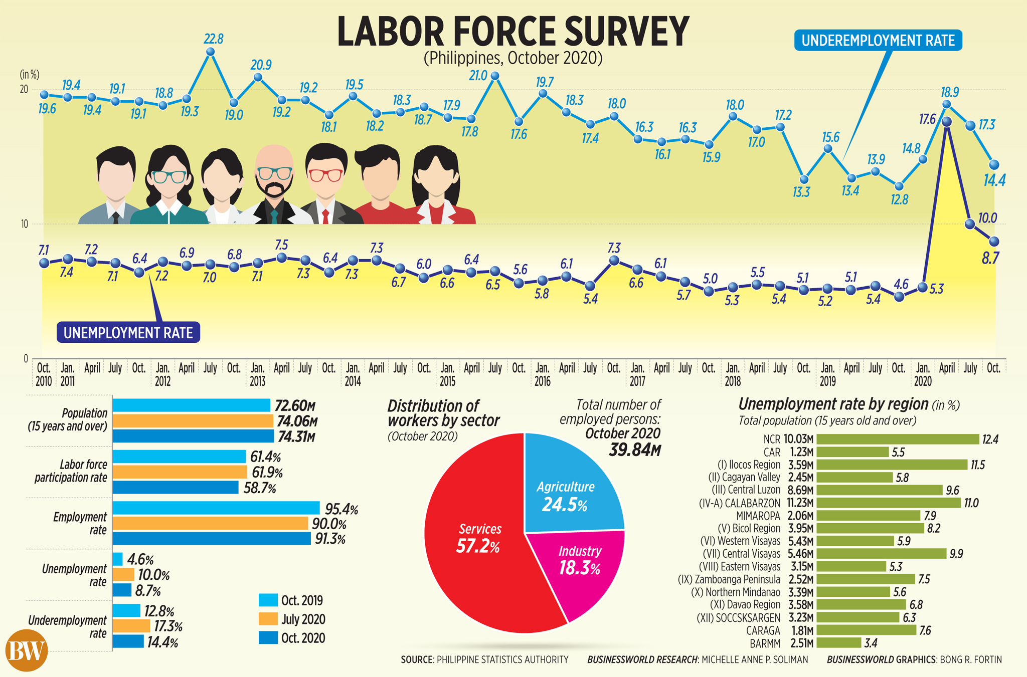 Labor force survey (Philippines, October 2020)