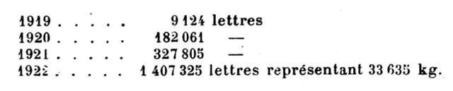 Aviation marchande tableau lettres kg kilogramme de 1919 1920 1921 1922