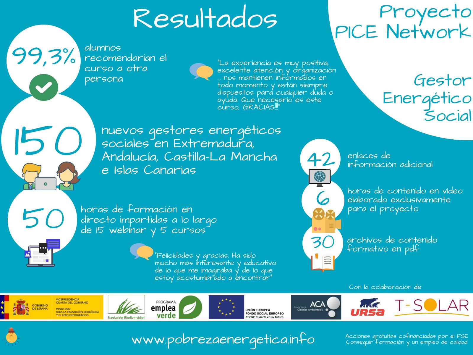 ACA finaliza el Proyecto PICE Network formando a 150 Gestores Energéticos Sociales