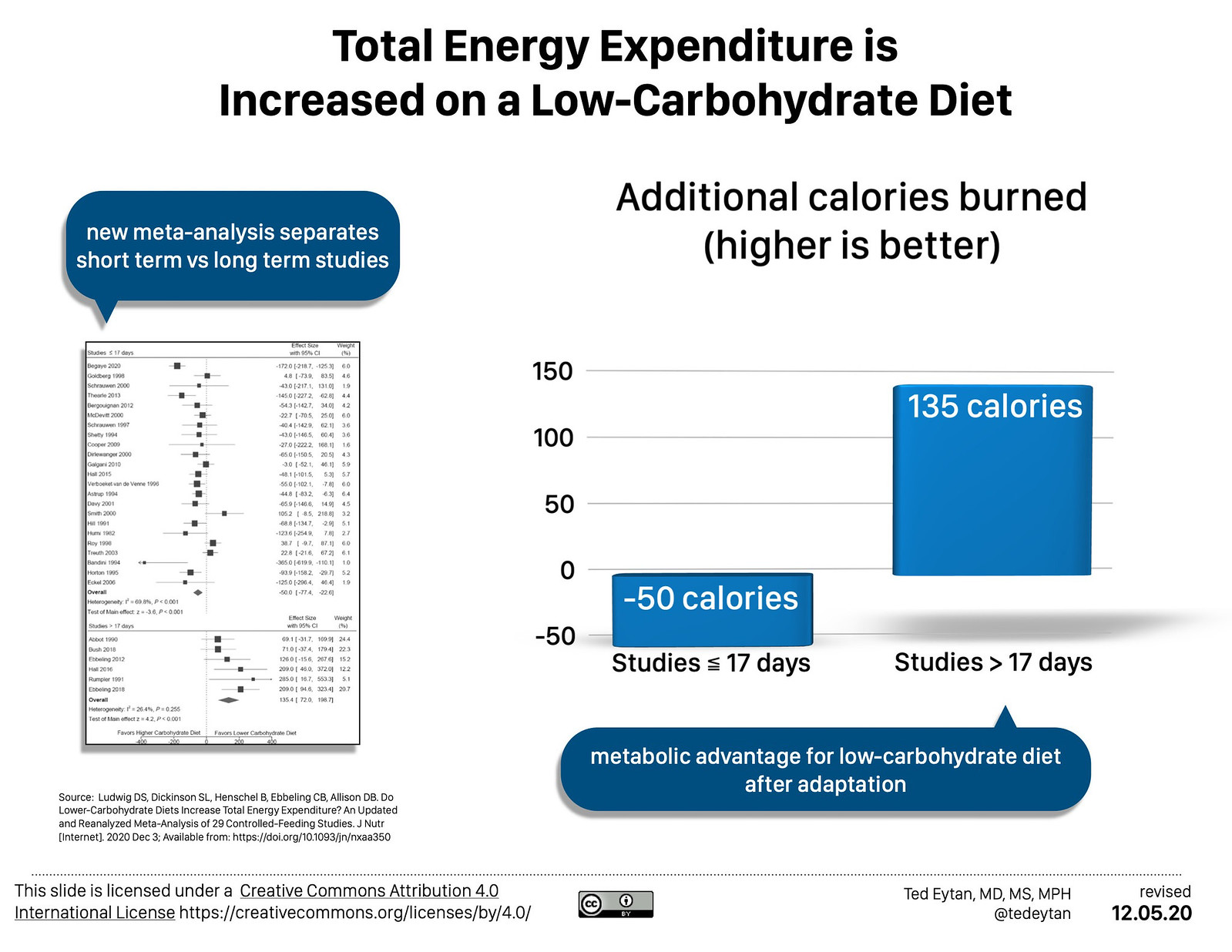 2018.05 Low Carb and Low Carbon - Ted Eytan MD-1001 1021