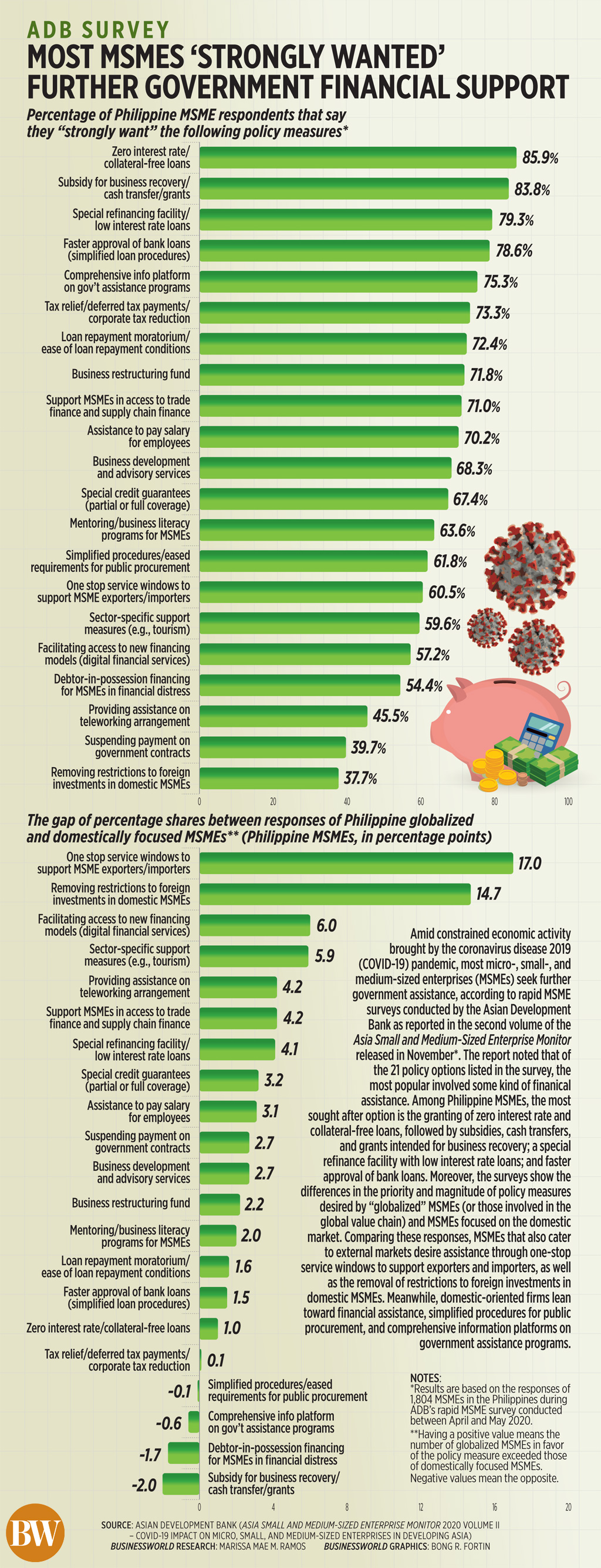ADB survey: Most MSMEs 'strongly wanted' further government financial support