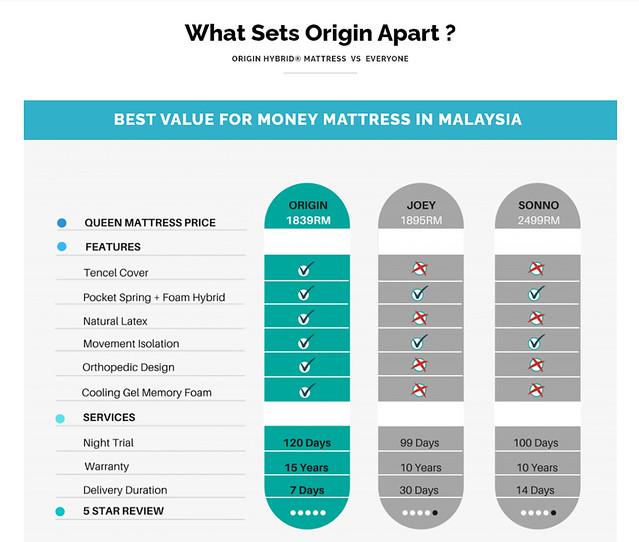 origin mattress malaysia comparison