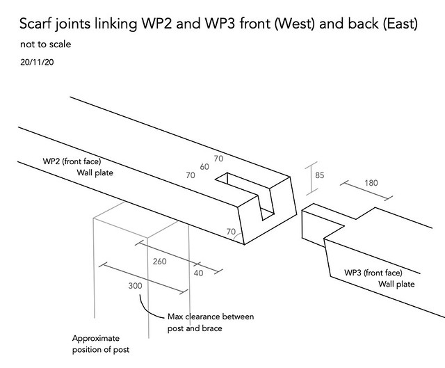 Scarf joint WP2 and WP3