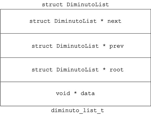 DiminutoList