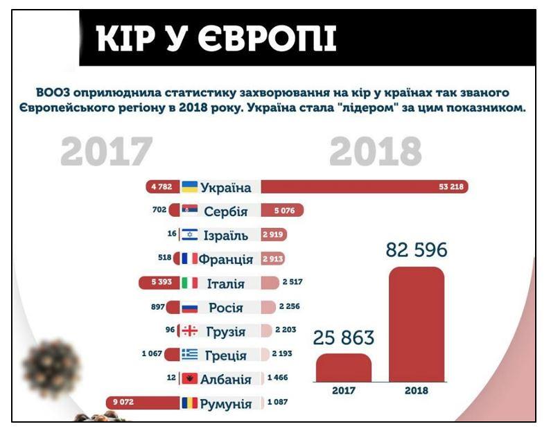 Ampleur de l'épidémie de rougeole en Ukraine en 2018