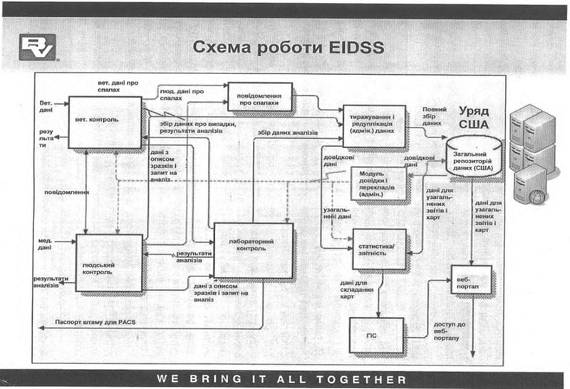 Proposition de système électronique américain