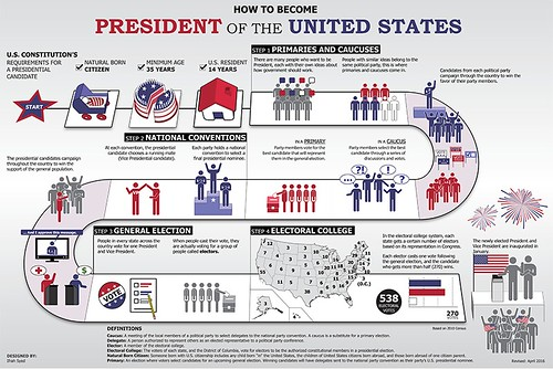 How To Become President Of The United States Poster