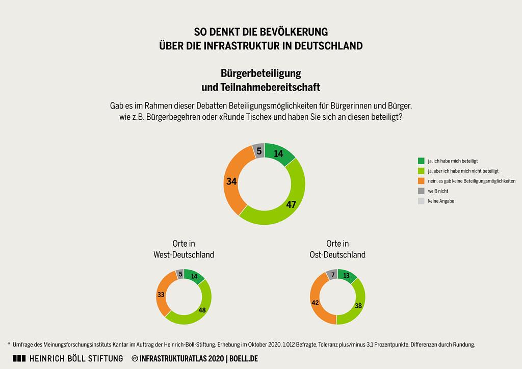 Umfrage-Infrastruktur_Grafiken_RGB