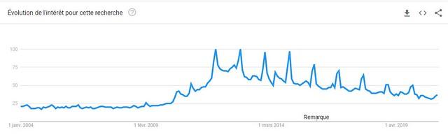 Beats en recherche sur Google dans le monde