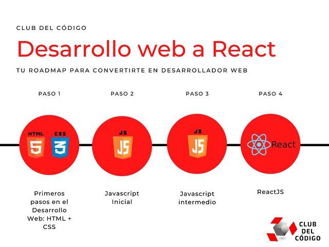 Desarrollo web a React