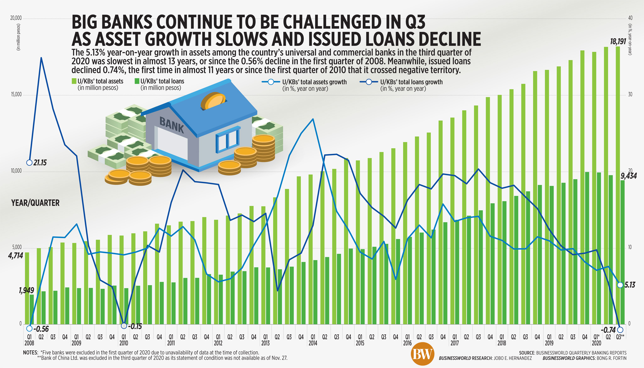 Big banks continue to be challenged in Q3 as asset growth slows and issued loans decline