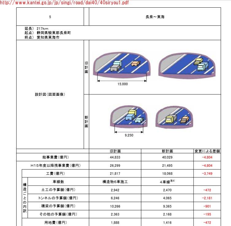 新東名高速道路(第二東名)の暫定4車線から6車線化の経緯 (1)