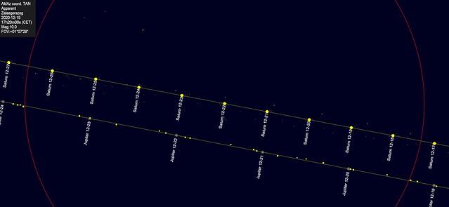 VCSE - A Jupiter és a Szaturnusz közelsége 2020. december 21-e körüli napokban. A piros kör egy távcső pontosan egy fokos látómezejének határát jelöli. Látható, hogy sok napon át nagyon közel lesznek egymáshoz e nagybolygók. - Forrás: CDC
