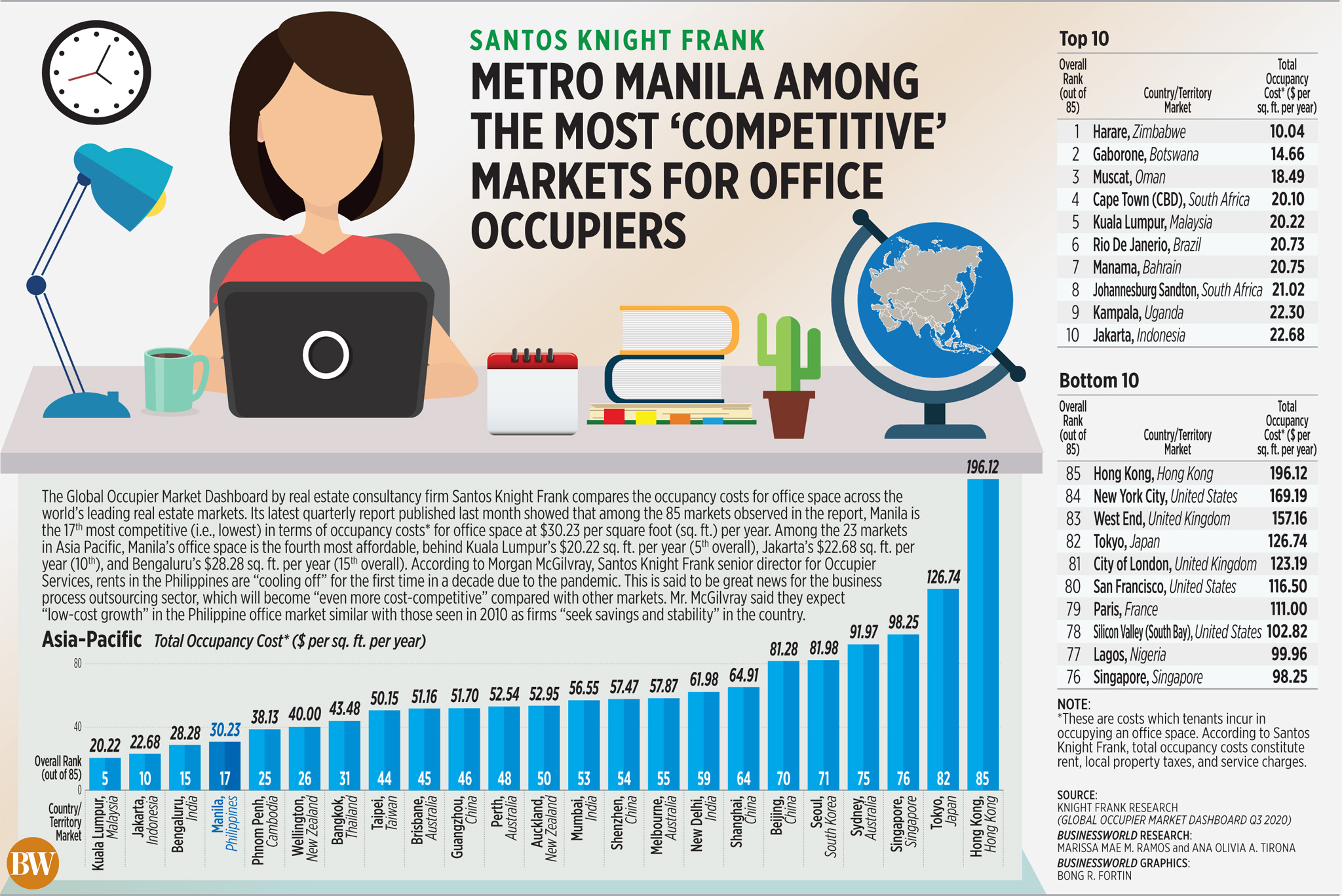 Metro Manila among the most 'competitive' markets for office occupiers