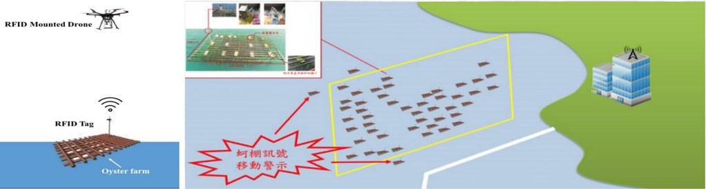 智慧蚵棚管理技術示意圖。圖片來源:中山大學海洋事務研究所副教授張懿簡報