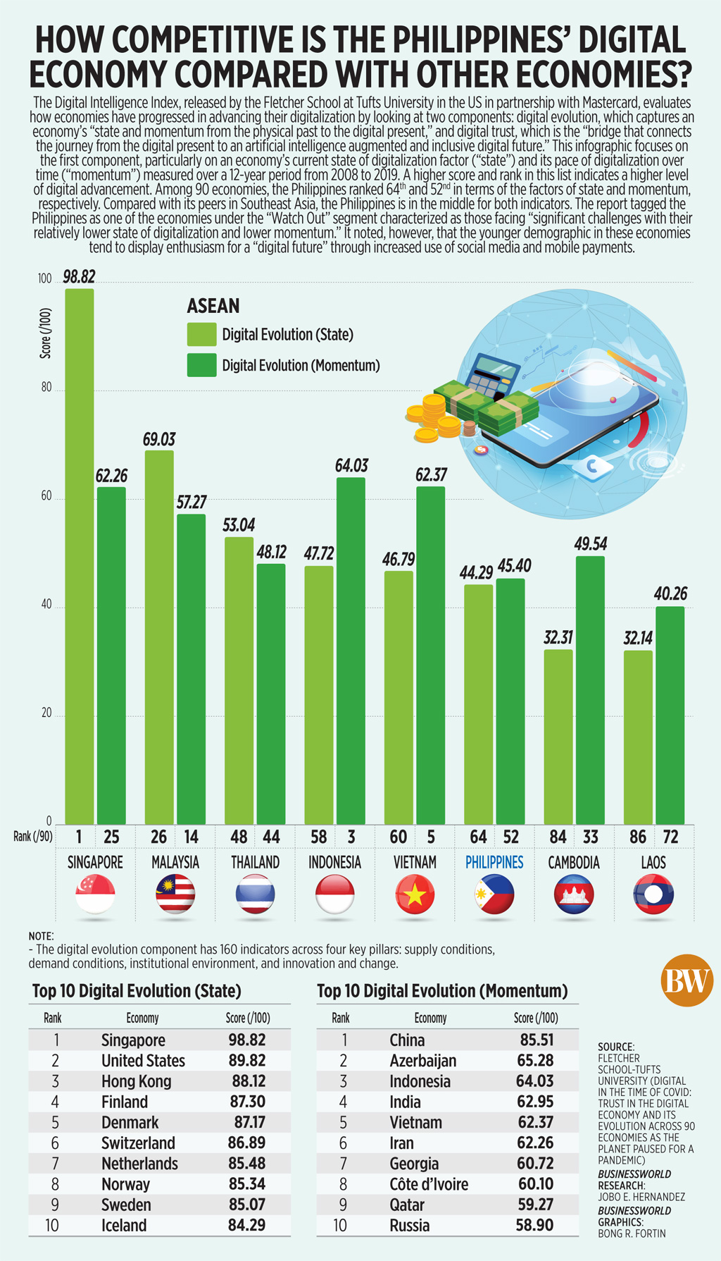 How competitive is the Philippines' digital economy compared with other economies?