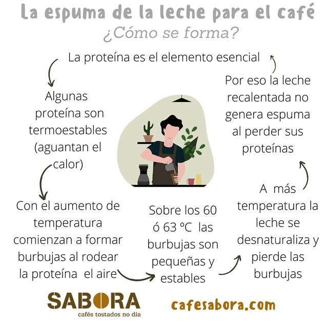 La espuma de la leche para el café