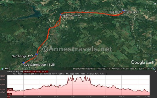 Visual trail map and elevation profile for the Genesee Valley Greenway between Fillmore and Belfast, New York