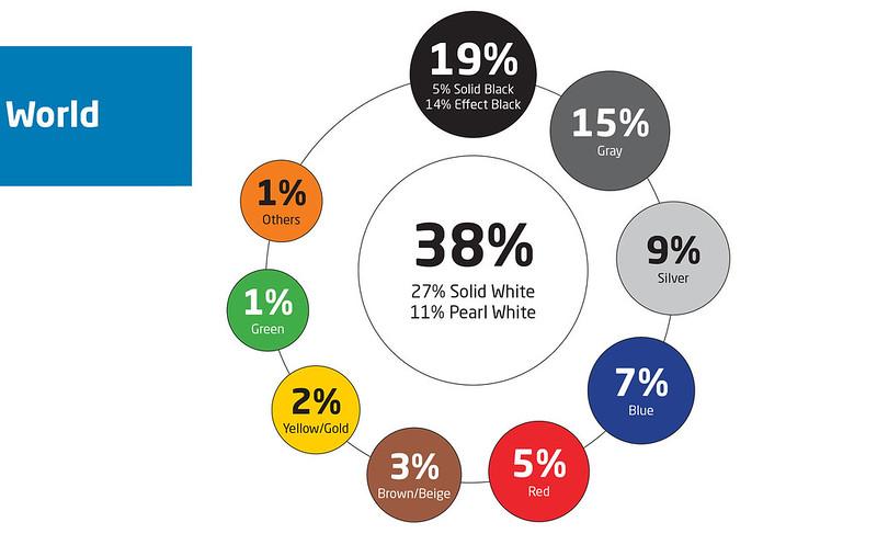 Axalta 2020 Global Automotive Color Popularity