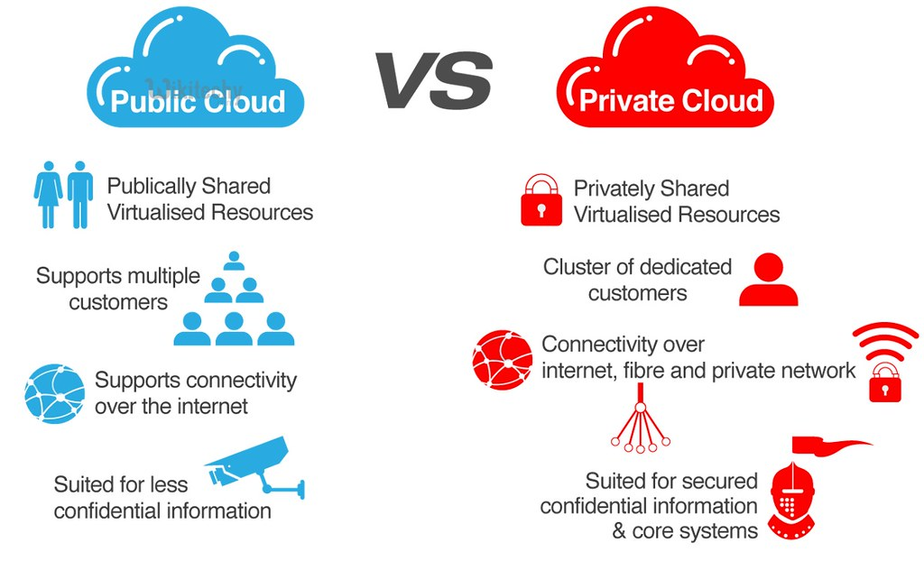Types of Private Cloud and Public Cloud
