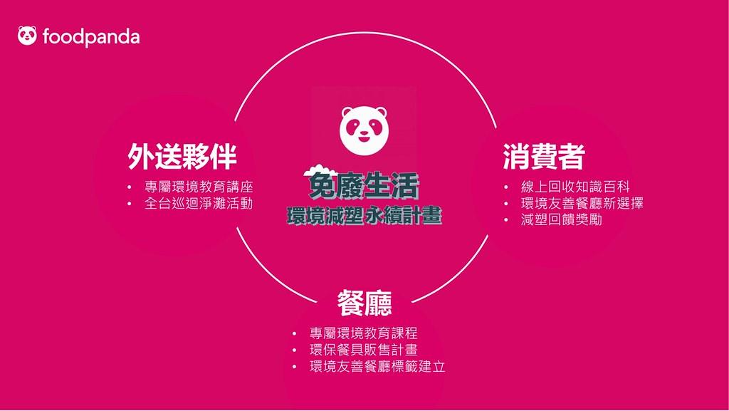 foodpanda宣示打造環境友善外送鏈。圖片來源:foodpanda