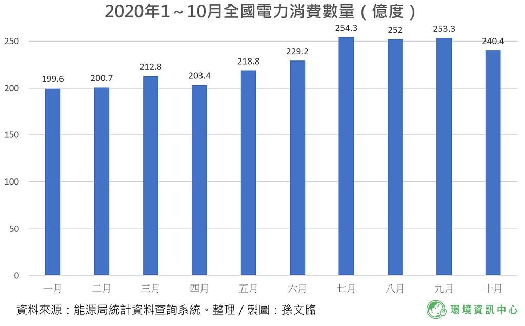 2020年1~10月電力消費數量(百萬度)