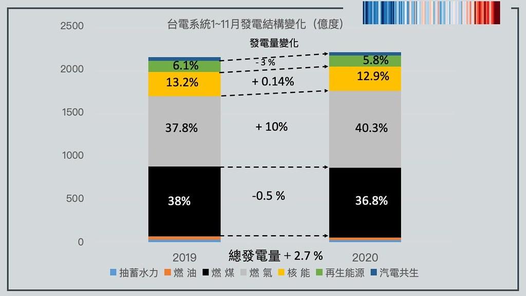 2020年1~11月台電系統發電數據。圖片來源:環境規劃協會理事長趙家緯提供