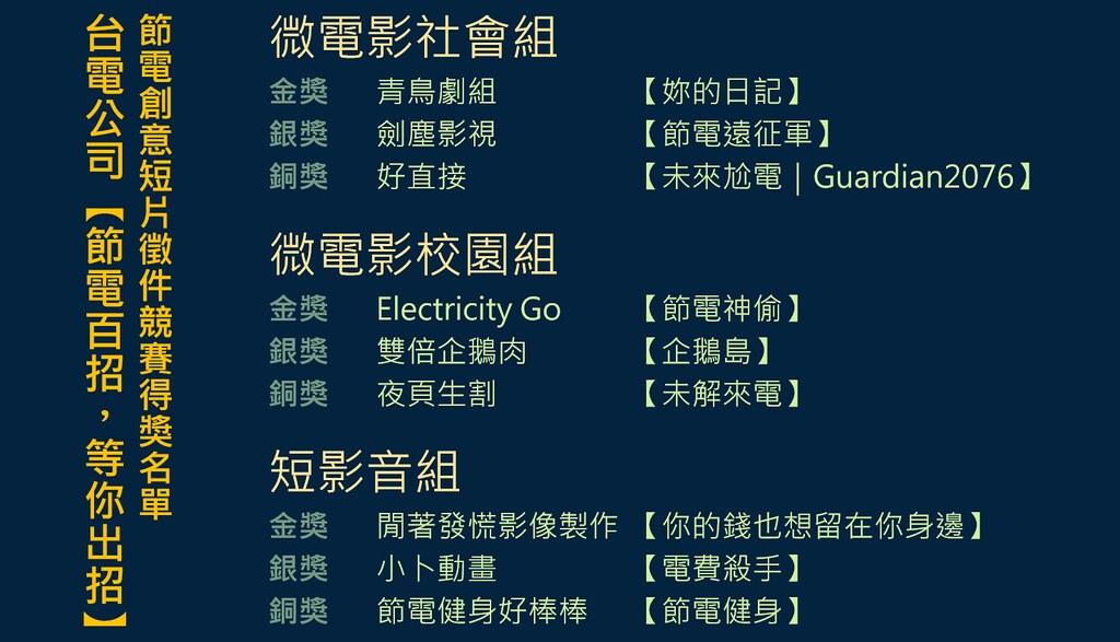台電節電創意短片徵件競賽得獎名單